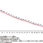 生存率2011